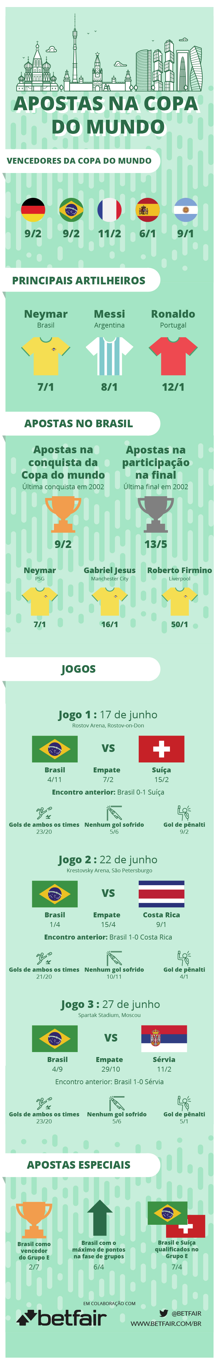 Translated World Cup Odds BRZ